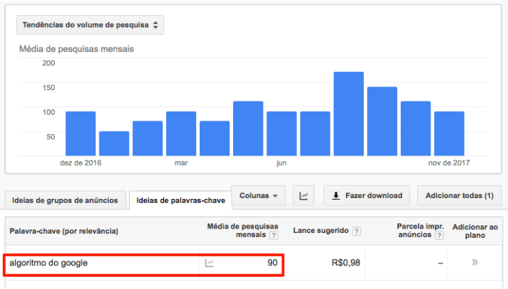 algoritmos do google keyword planner